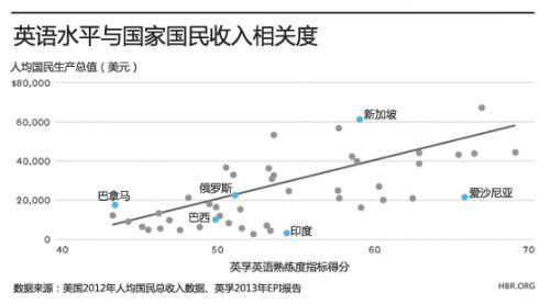 人均收入英文_人均收入