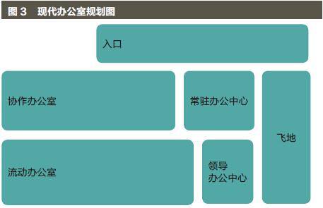中国办公场所革新-图3