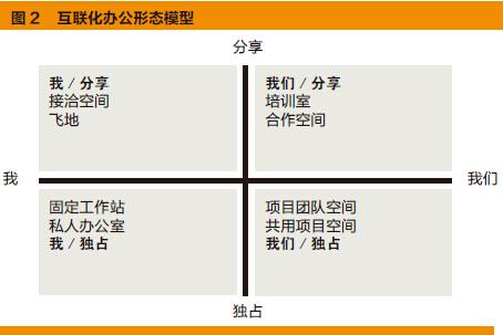 中国办公场所革新-图2