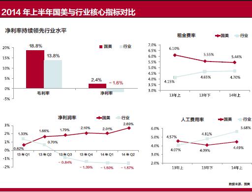 2014 年上半年国美与行业核心指标对比-xiao