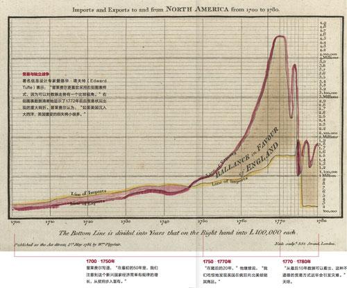 1406-数据可视化起源小
