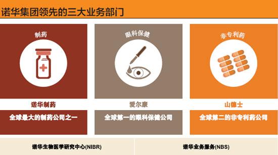 诺华集团领先的三大业务部门-xiao