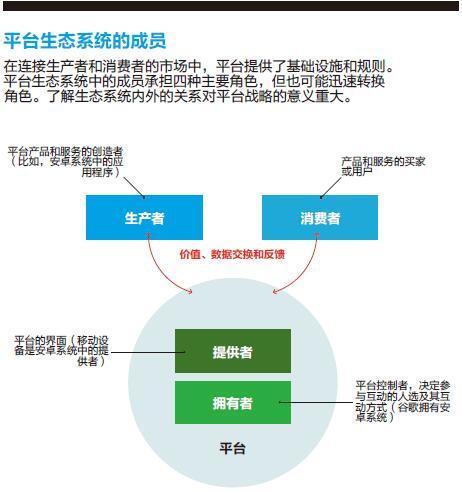 聚光灯1-平台生态系统