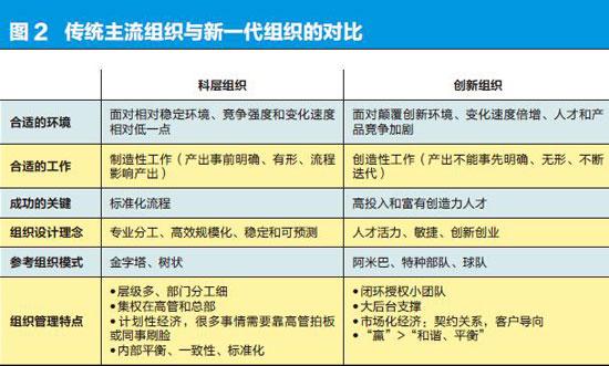 移动互联时代的组织创新-2-xiao