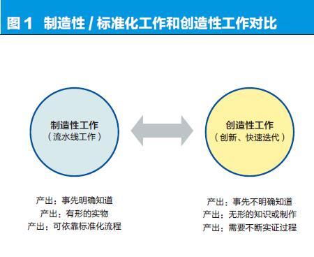 移动互联时代的组织创新-图1