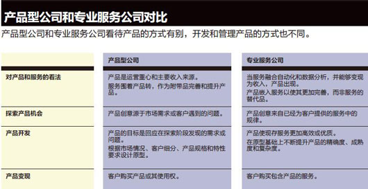 f4-产品型公司和专业服务公司对比-xaio-