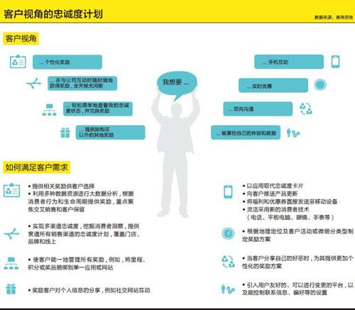 洞见-客户视角的忠诚度计划-xiao