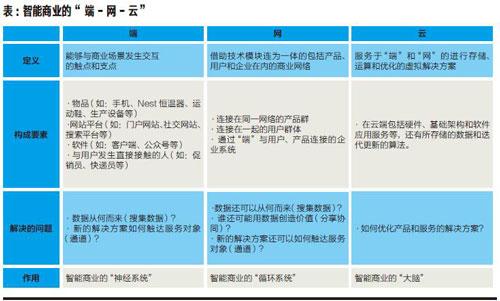 """洞见-表-智能商业的""""-端--网--云""""-xiao"""
