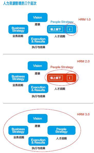 洞见-人力资源管理的三个层次