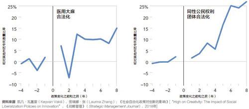 前沿-社会政策有助于发明专利-xiao