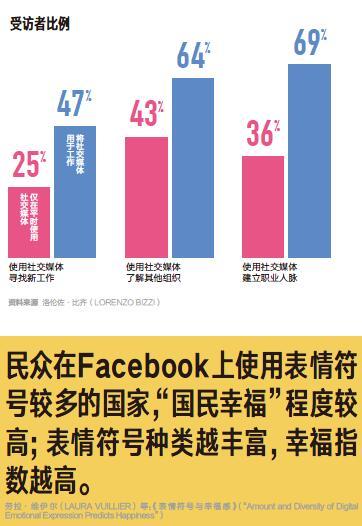 前沿-社交媒体用于工作有风险