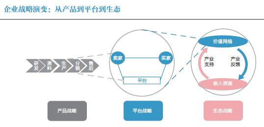 从平台战略到生态战略的STEP模型