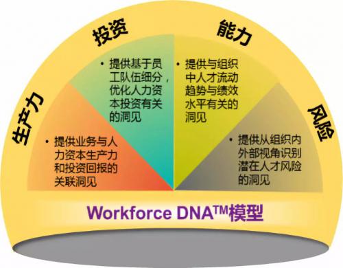 民生银行:人力资源数字化转型实践