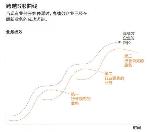 9-经典重读-S型曲线
